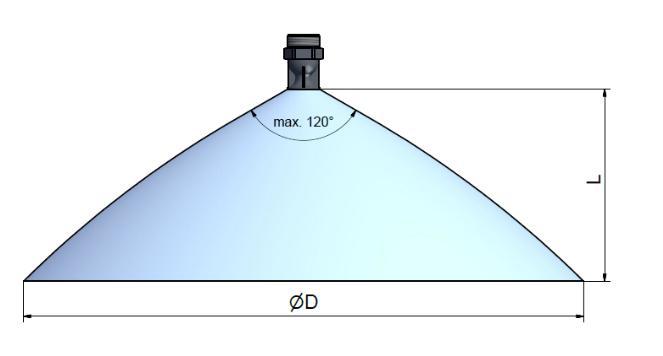 Dysze zraszające wymiary stożka